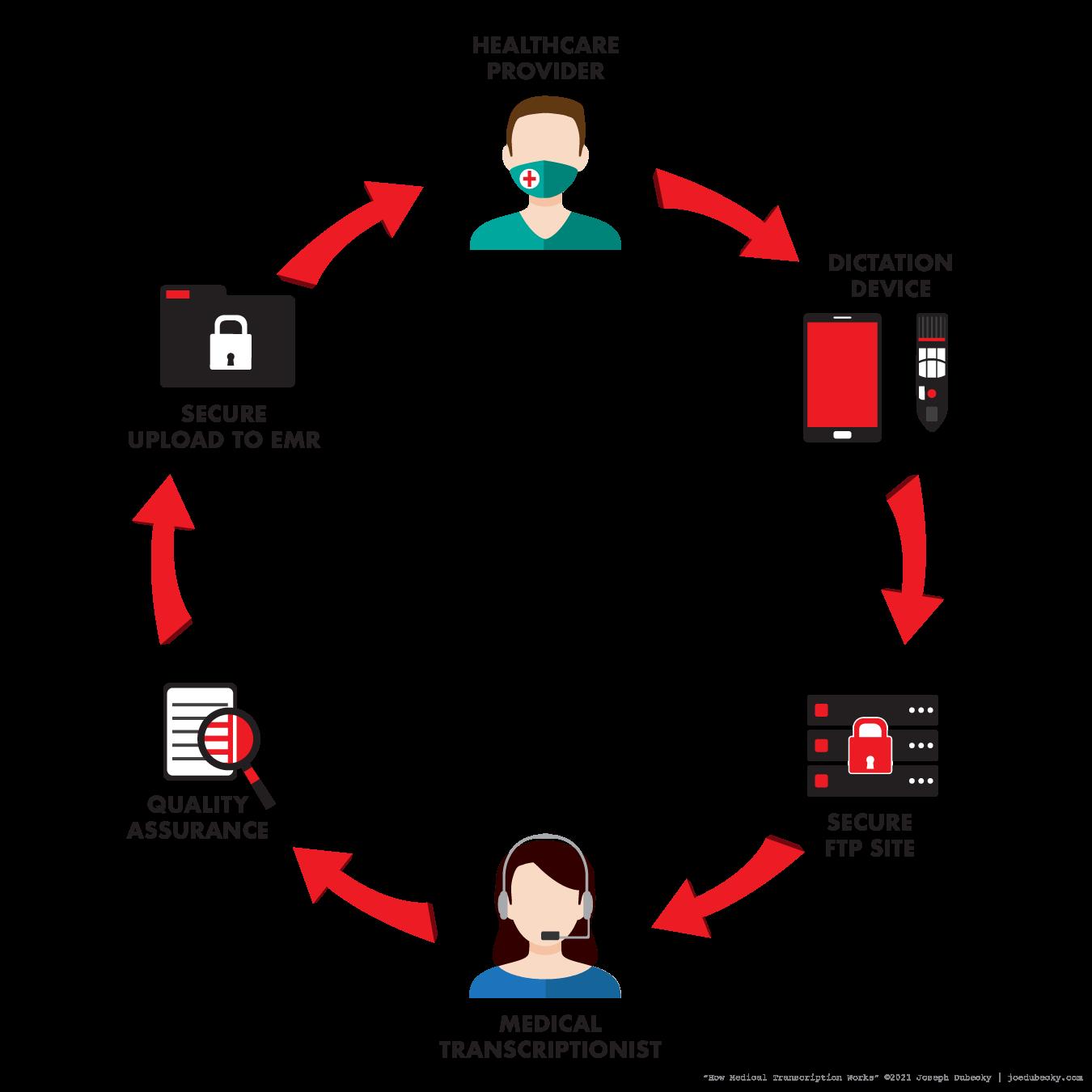 Medical Transcription workflow diagram